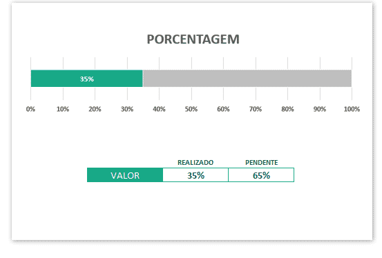 Gráfico de Porcentagem